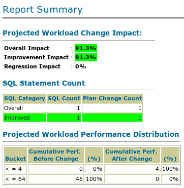 SQLPA Report